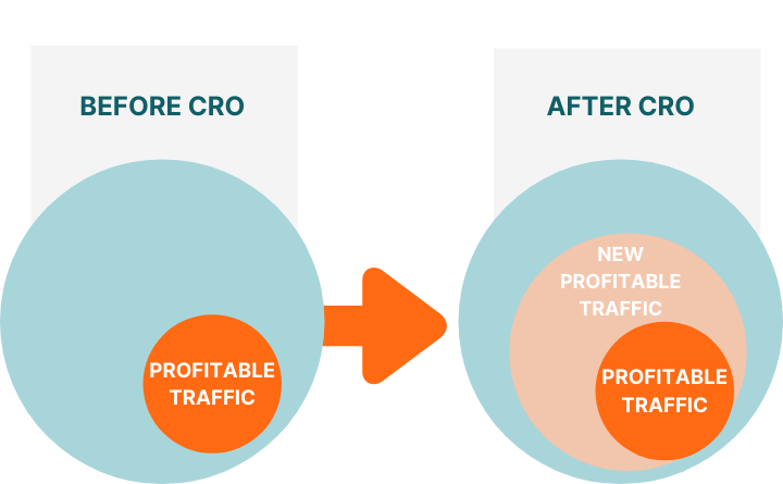 CRO Analysis