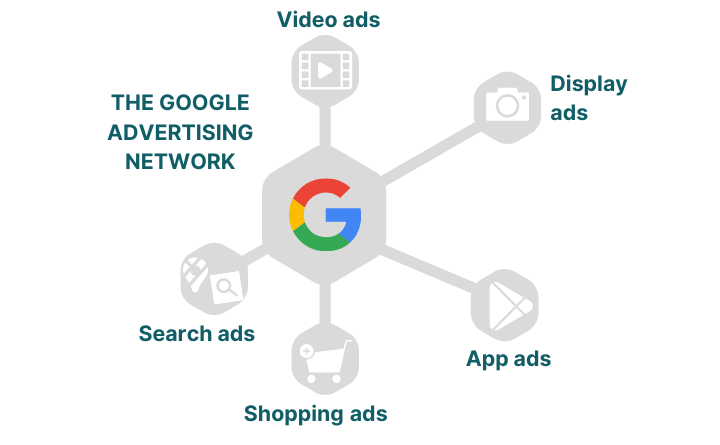 Google Ads PPC campaigns