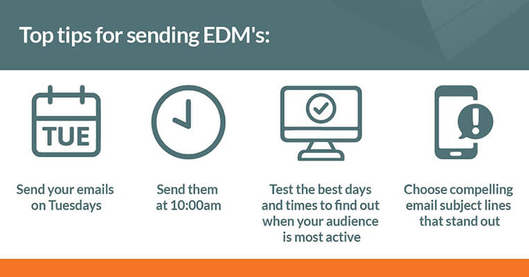 It's important to get your email marketing right. Try out the best send days and times to suit your audience.